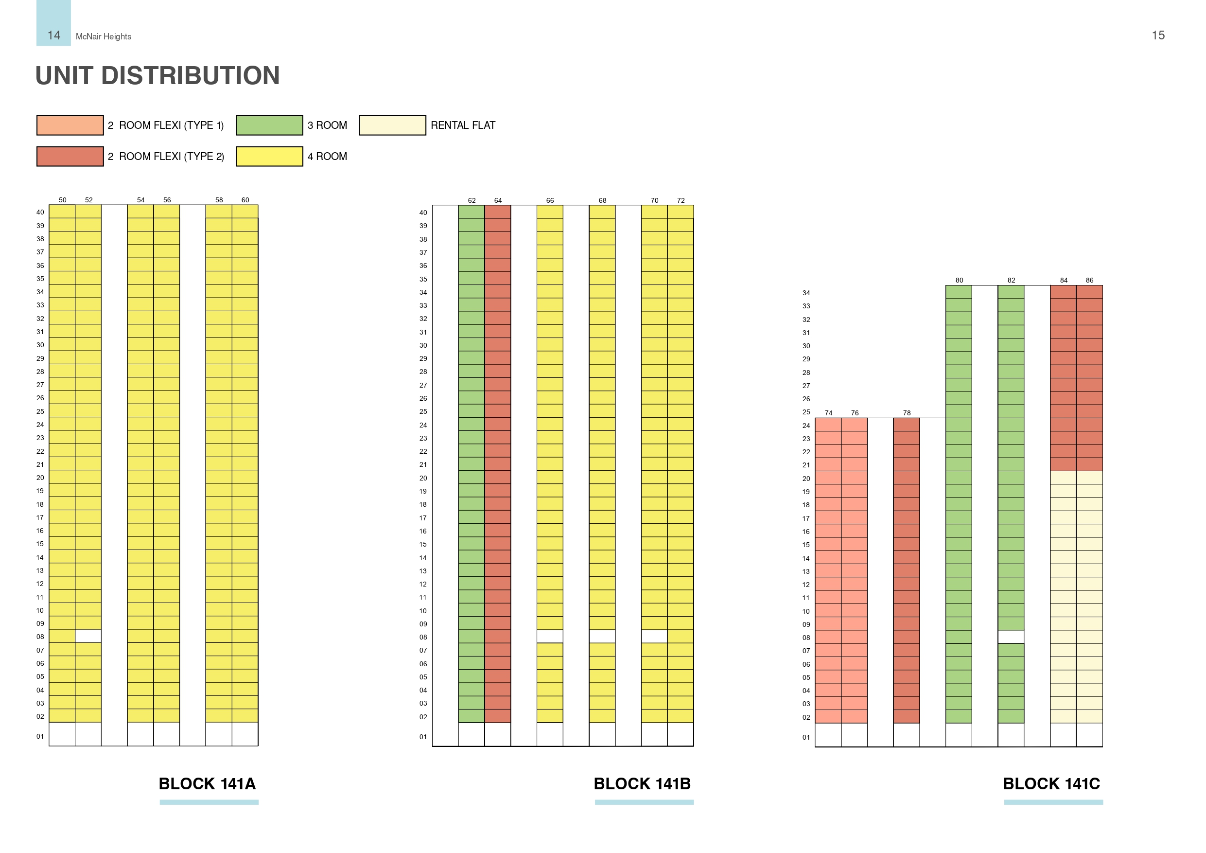 McNair Heights Unit Distribution