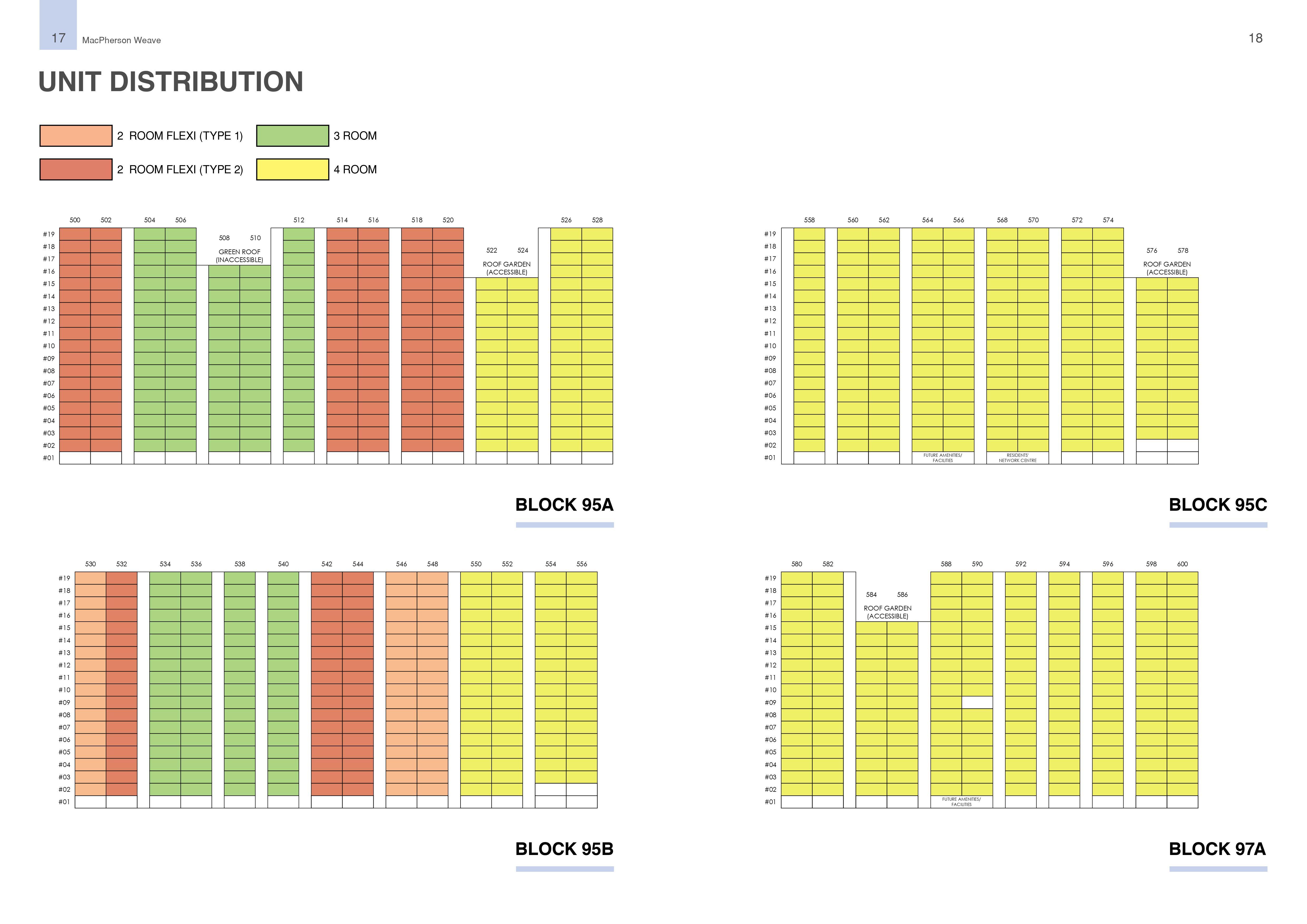 MacPherson Weave Unit Distribution