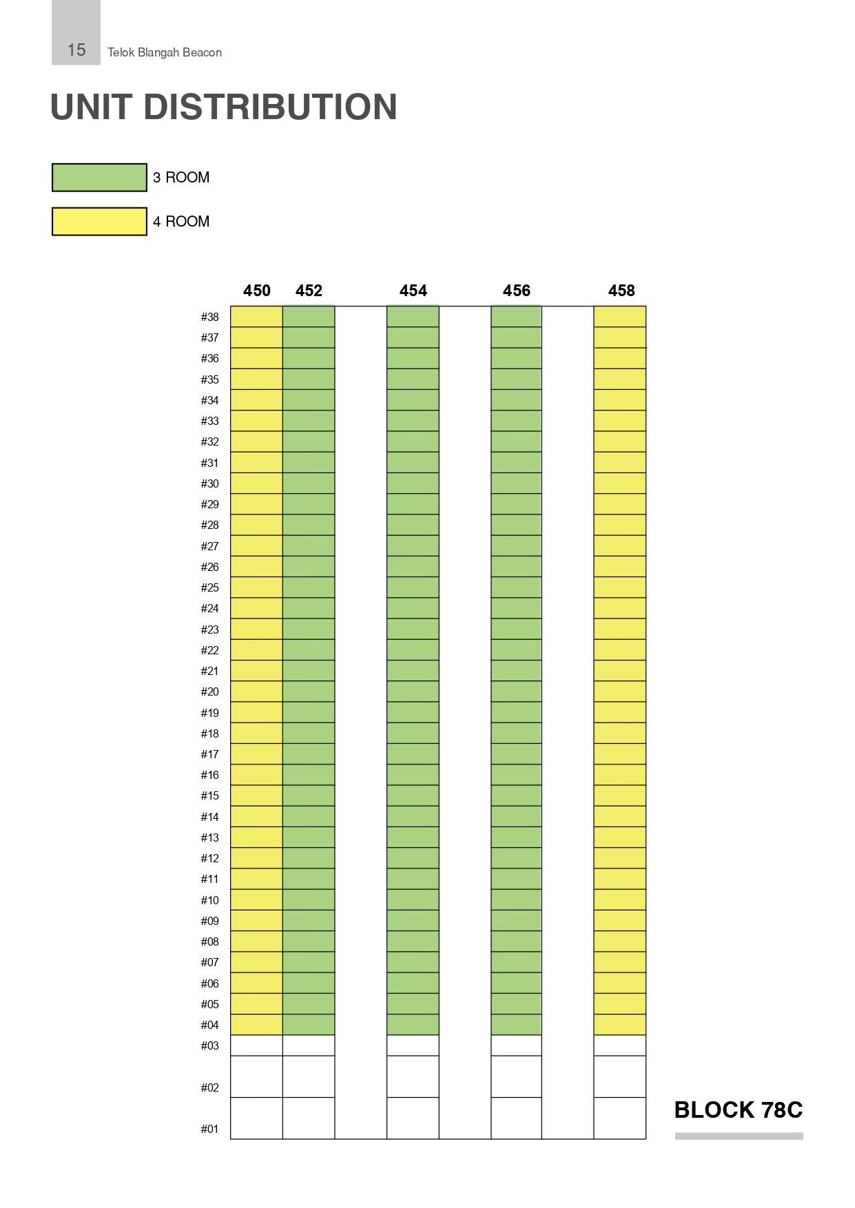 Telok Blangah Beacon Unit Distribution