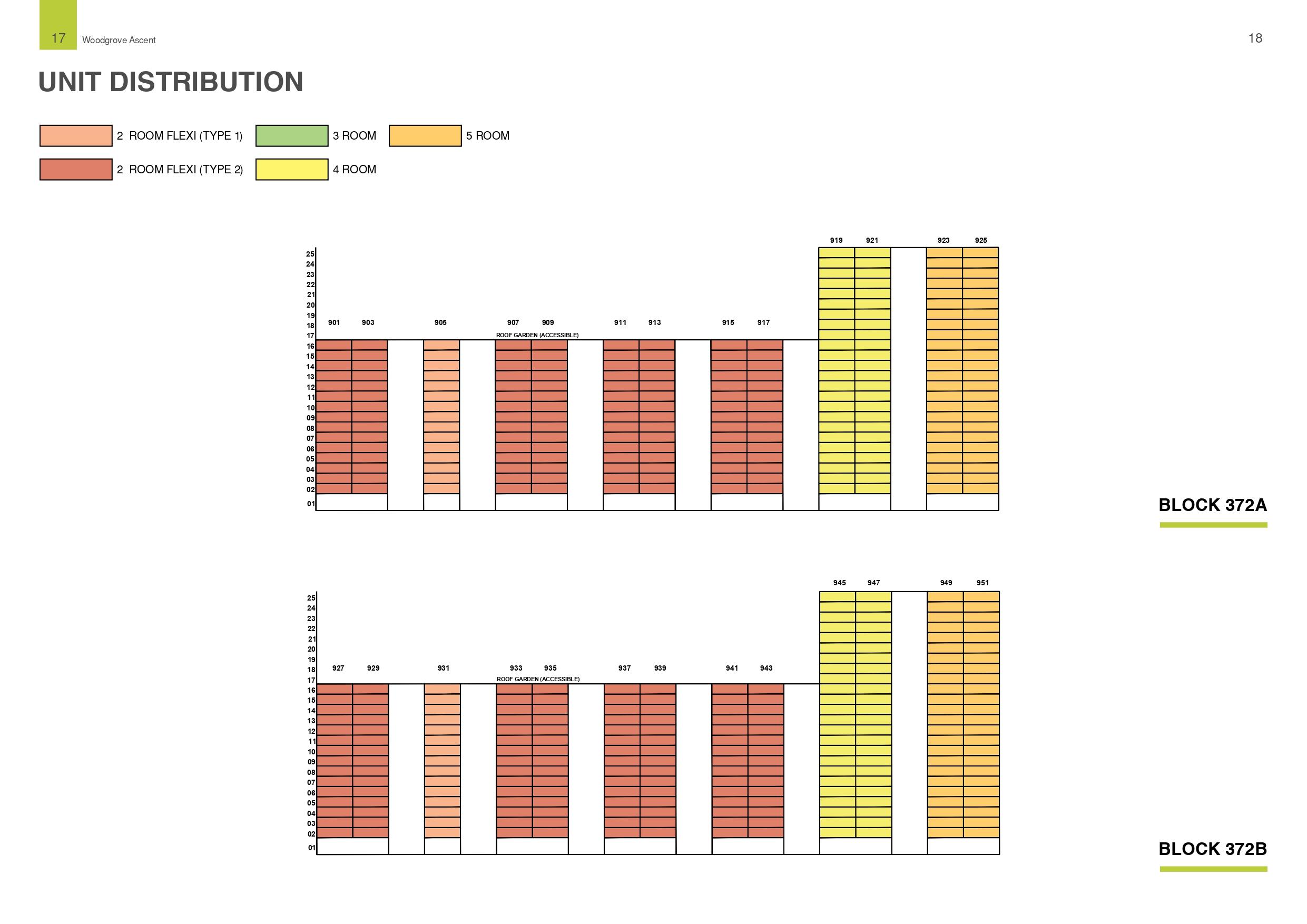 Woodgrove Ascent Unit Distribution